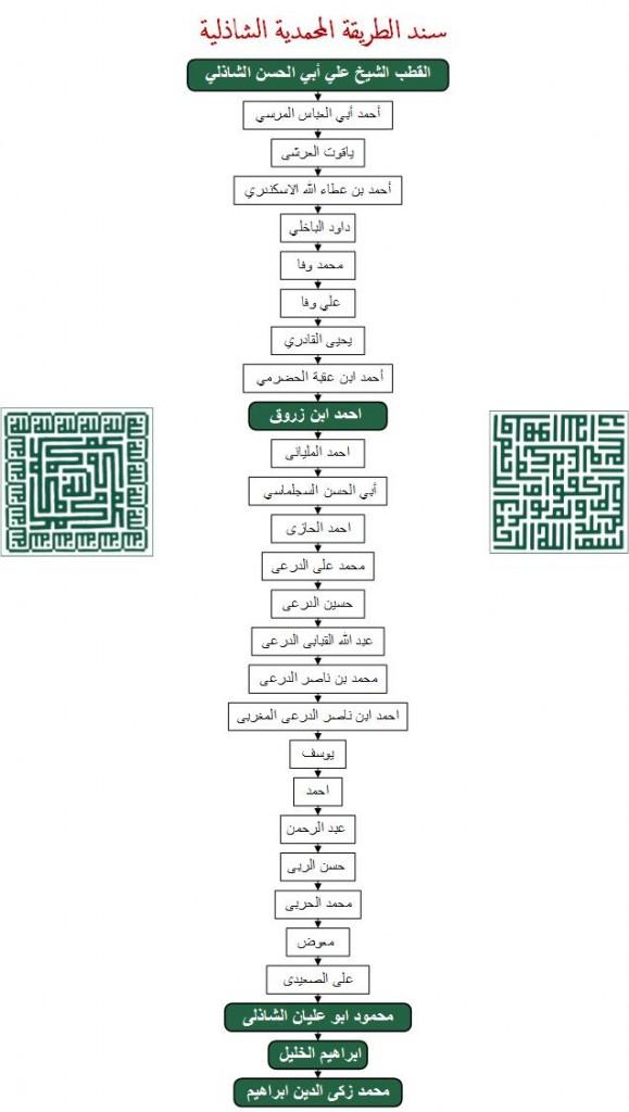 15-06-07  - sanad chadhili zarruq arabe